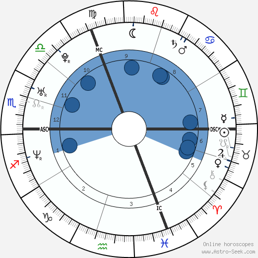 Zoé Félix wikipedia, horoscope, astrology, instagram