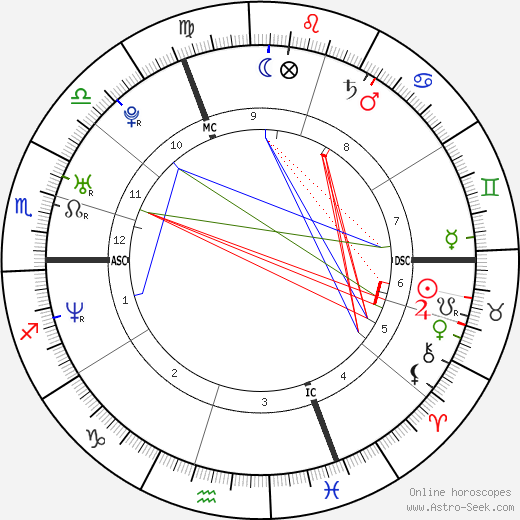 Zoé Félix день рождения гороскоп, Zoé Félix Натальная карта онлайн