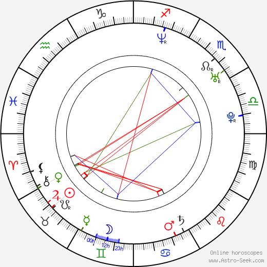 Zoltán Bereczki день рождения гороскоп, Zoltán Bereczki Натальная карта онлайн