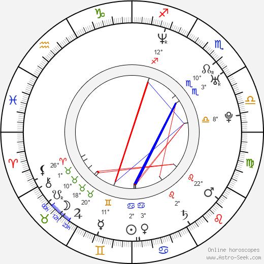 Aaron Ruell birth chart, biography, wikipedia 2020, 2021