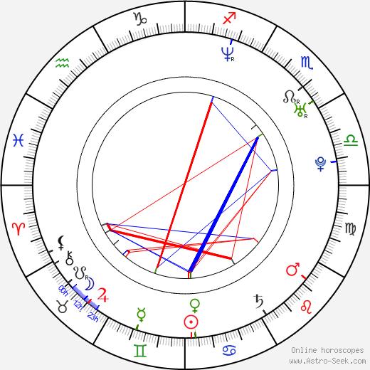 Aaron Ruell birth chart, Aaron Ruell astro natal horoscope, astrology