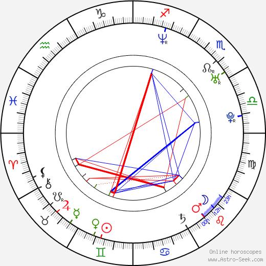 Aleksandra Balmazovic день рождения гороскоп, Aleksandra Balmazovic Натальная карта онлайн