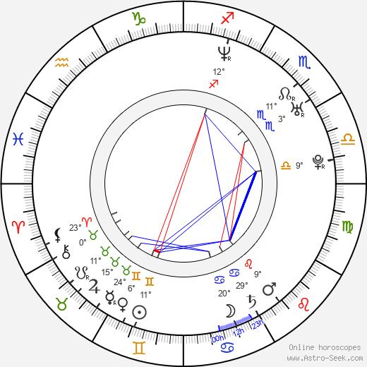 Alexander Scheer birth chart, biography, wikipedia 2018, 2019