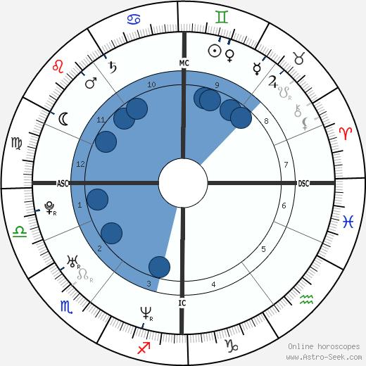 Alexei Nawalny wikipedia, horoscope, astrology, instagram