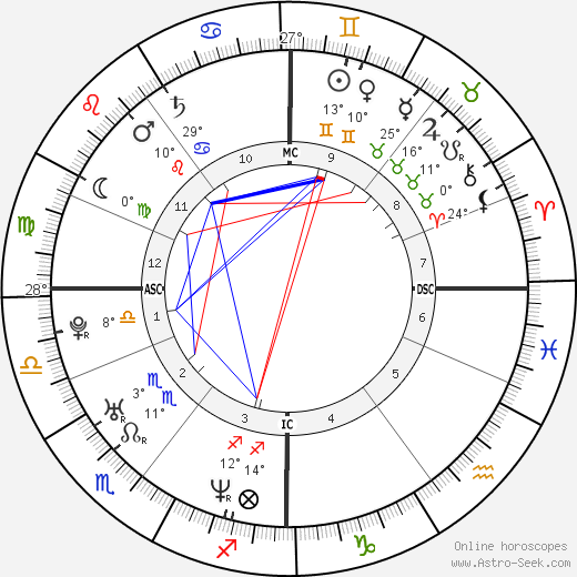 Alexei Nawalny birth chart, biography, wikipedia 2019, 2020