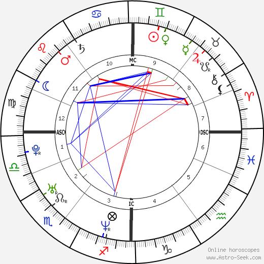 Alexei Nawalny birth chart, Alexei Nawalny astro natal horoscope, astrology