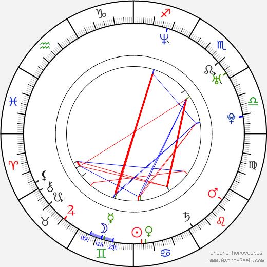 Alyssa Love birth chart, Alyssa Love astro natal horoscope, astrology