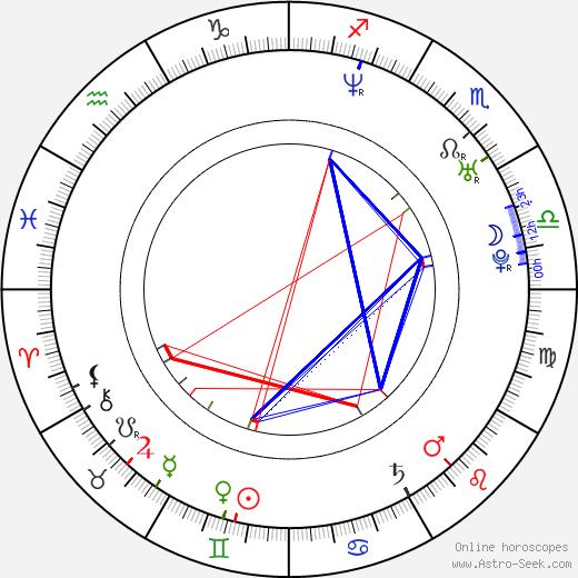 Austin Miller astro natal birth chart, Austin Miller horoscope, astrology