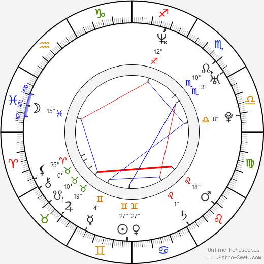 Blake Shelton birth chart, biography, wikipedia 2019, 2020