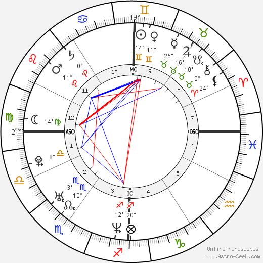 Caterina Guzzanti birth chart, biography, wikipedia 2020, 2021