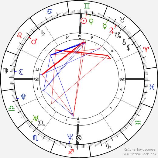 Caterina Guzzanti birth chart, Caterina Guzzanti astro natal horoscope, astrology