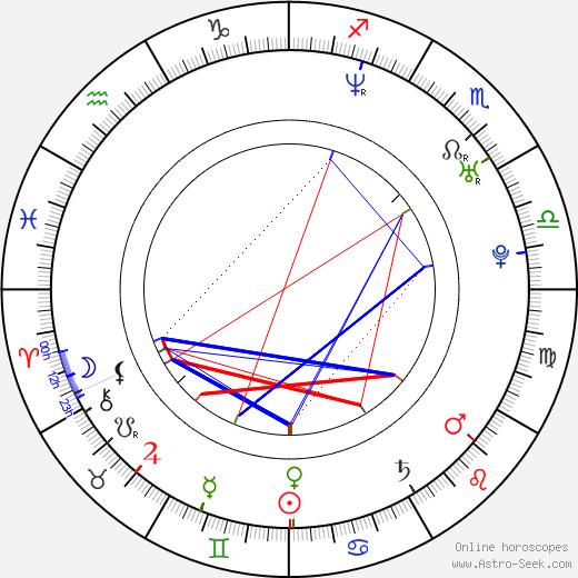 Dan Nelson birth chart, Dan Nelson astro natal horoscope, astrology