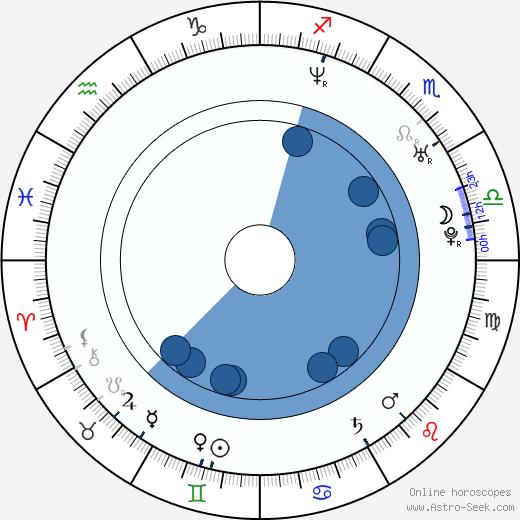 David Buckley wikipedia, horoscope, astrology, instagram