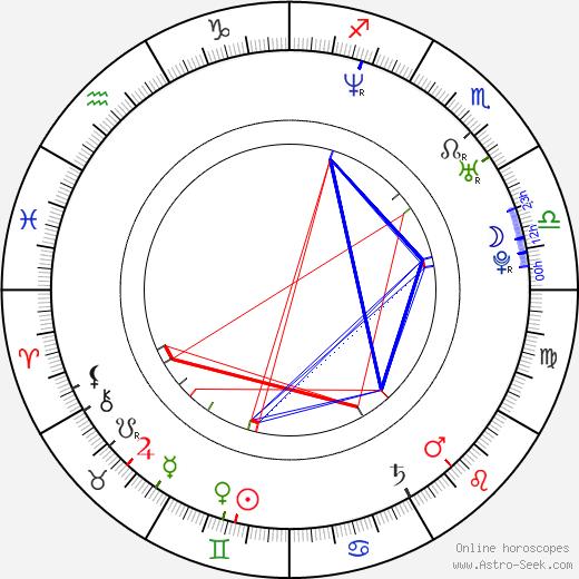 David Buckley tema natale, oroscopo, David Buckley oroscopi gratuiti, astrologia