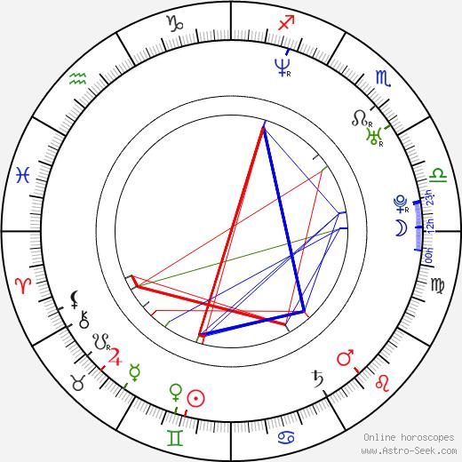 Emilie Barlow birth chart, Emilie Barlow astro natal horoscope, astrology