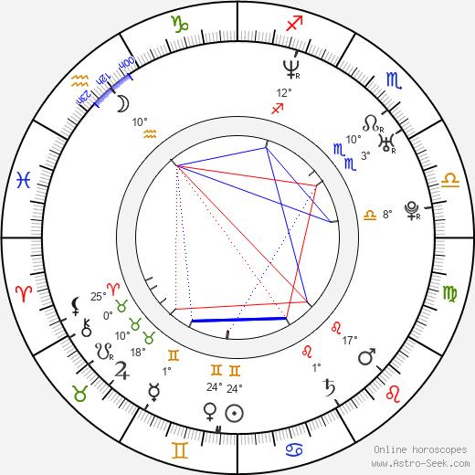 Esteban Powell birth chart, biography, wikipedia 2018, 2019