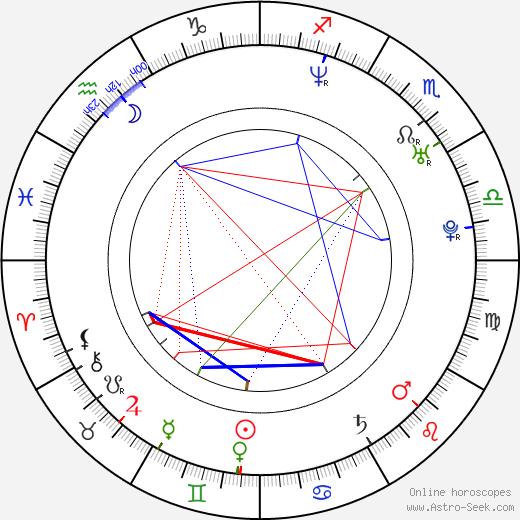 Esteban Powell astro natal birth chart, Esteban Powell horoscope, astrology