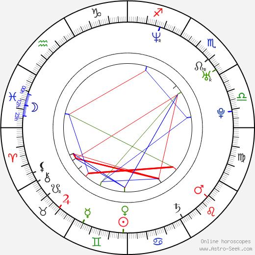 Felix Heredia день рождения гороскоп, Felix Heredia Натальная карта онлайн