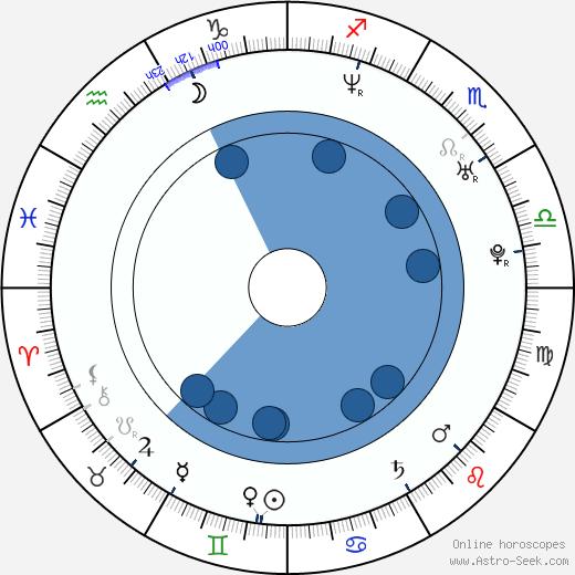 Gary Lightbody wikipedia, horoscope, astrology, instagram