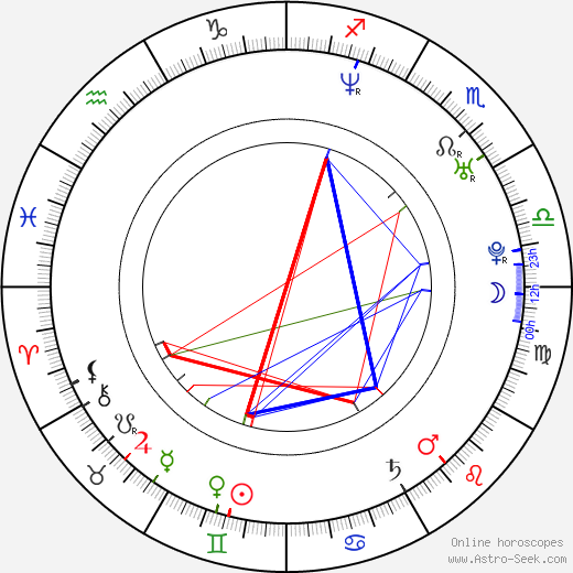 Geoff Rowley astro natal birth chart, Geoff Rowley horoscope, astrology