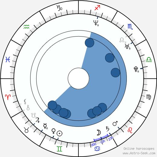 Georgina Bouzova wikipedia, horoscope, astrology, instagram