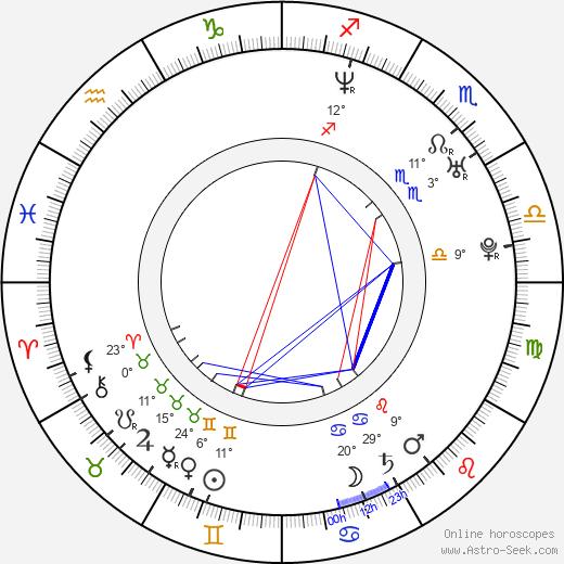 Georgina Bouzova birth chart, biography, wikipedia 2019, 2020