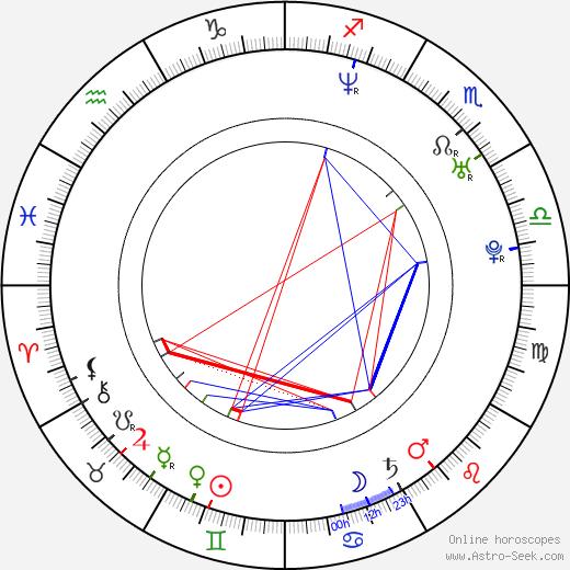 Georgina Bouzova astro natal birth chart, Georgina Bouzova horoscope, astrology