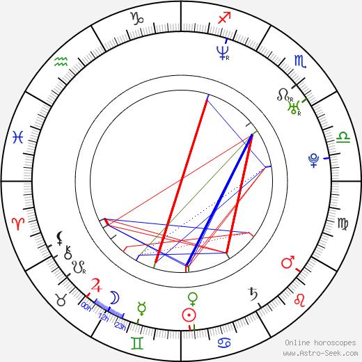 Golan Ramras birth chart, Golan Ramras astro natal horoscope, astrology