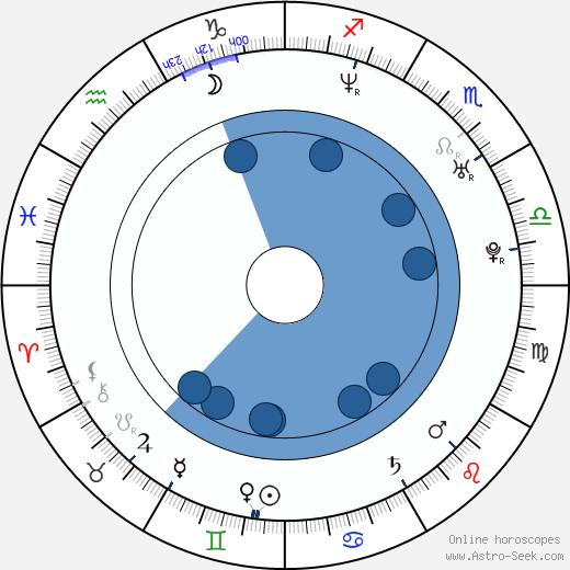 Hae-jun Park wikipedia, horoscope, astrology, instagram
