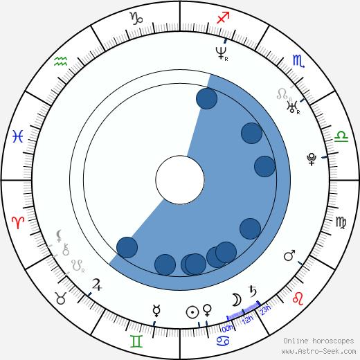 Haruka Igawa wikipedia, horoscope, astrology, instagram