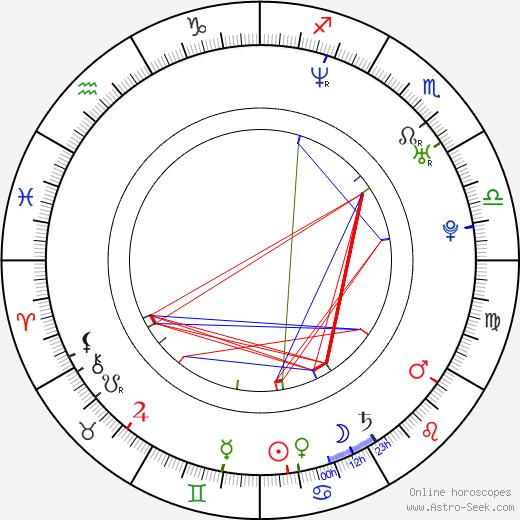 Haruka Igawa birth chart, Haruka Igawa astro natal horoscope, astrology