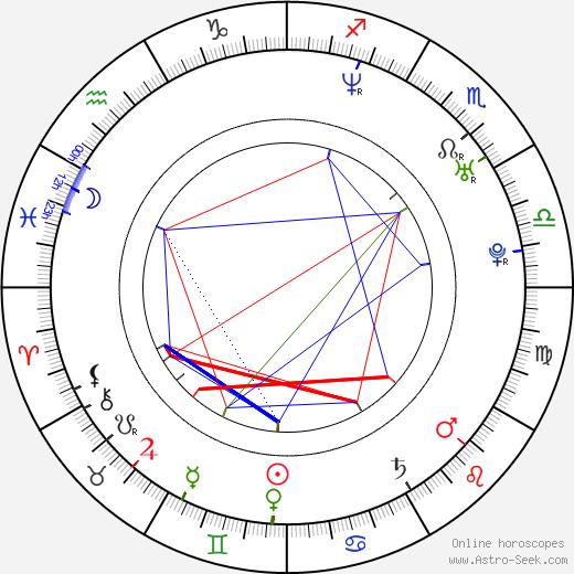 Heather Mazur birth chart, Heather Mazur astro natal horoscope, astrology