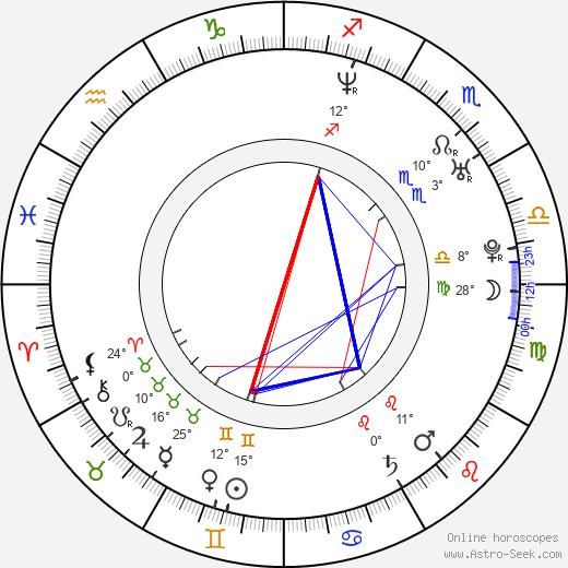 Jonathan Nolan birth chart, biography, wikipedia 2020, 2021