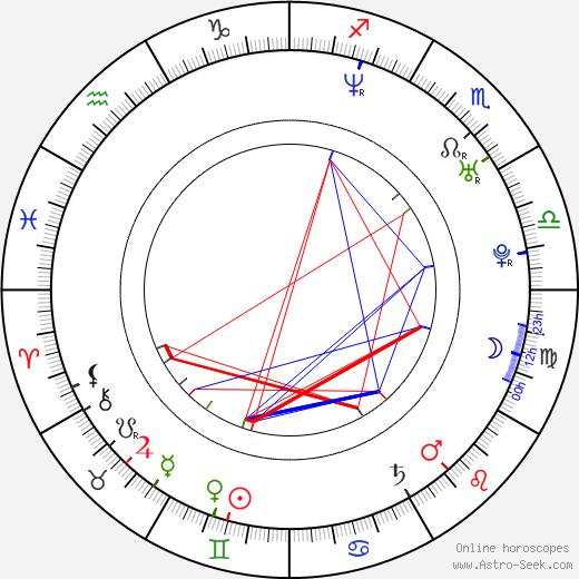 Julian Ovenden birth chart, Julian Ovenden astro natal horoscope, astrology