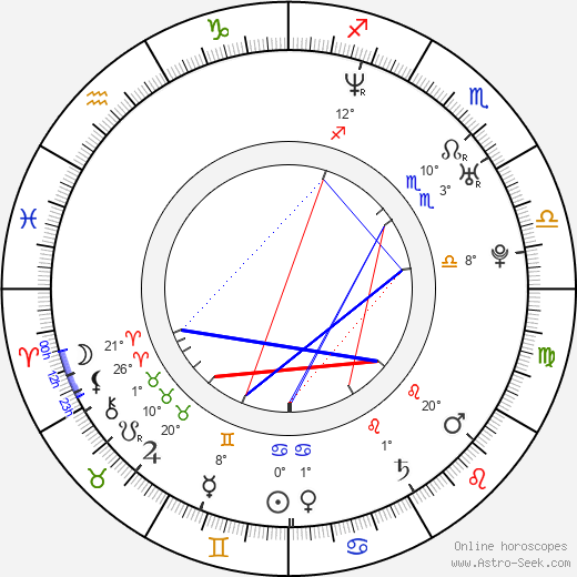 Kacper Kuszewski birth chart, biography, wikipedia 2019, 2020