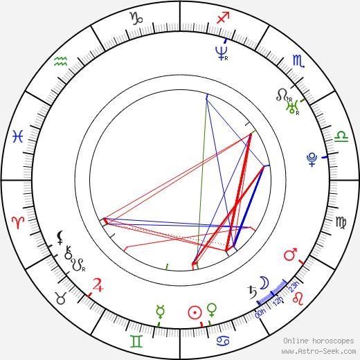 Kei Kobayashi astro natal birth chart, Kei Kobayashi horoscope, astrology