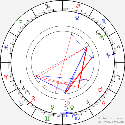Leigh Nash birth chart, Leigh Nash astro natal horoscope, astrology