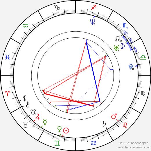 Lindsay Davenport birth chart, Lindsay Davenport astro natal horoscope, astrology