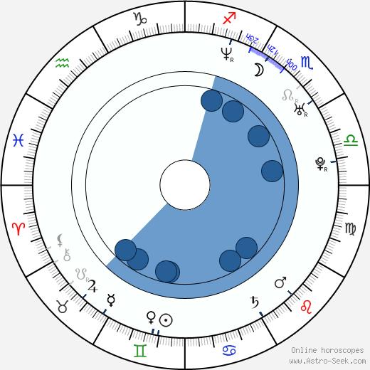 Mariana Seoane wikipedia, horoscope, astrology, instagram