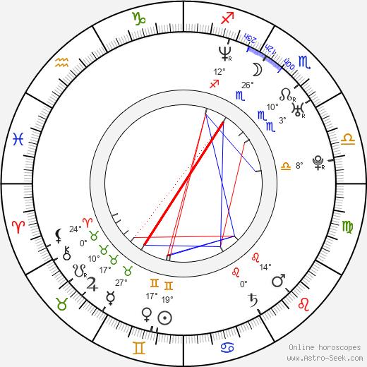 Mariana Seoane birth chart, biography, wikipedia 2020, 2021