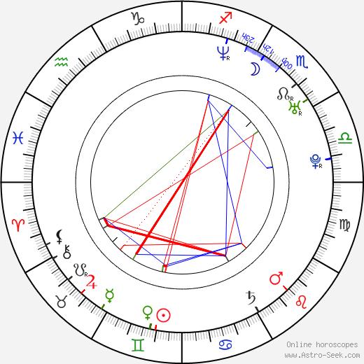 Mariana Seoane birth chart, Mariana Seoane astro natal horoscope, astrology