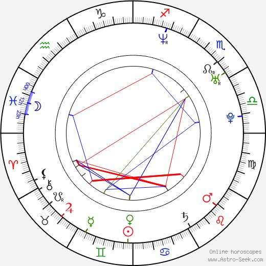 Maxim Galkin astro natal birth chart, Maxim Galkin horoscope, astrology