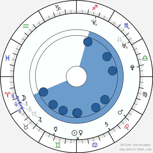 Mike Einziger wikipedia, horoscope, astrology, instagram