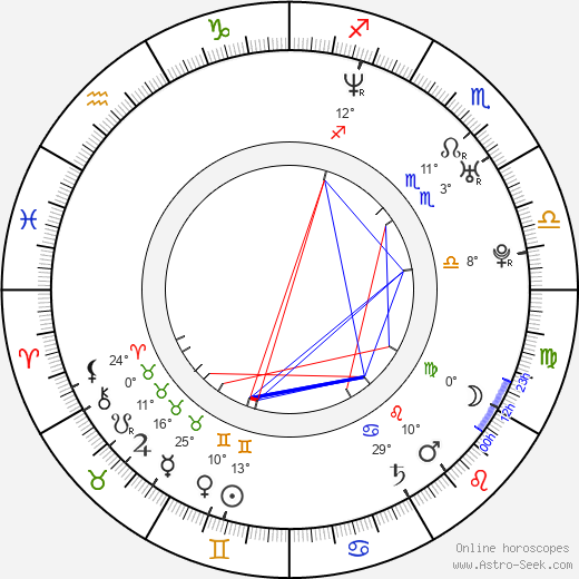 Nadja Petri birth chart, biography, wikipedia 2019, 2020