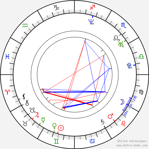 Nadja Petri astro natal birth chart, Nadja Petri horoscope, astrology