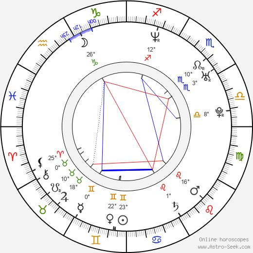 Nica Noelle birth chart, biography, wikipedia 2018, 2019