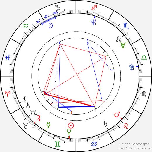 Nica Noelle astro natal birth chart, Nica Noelle horoscope, astrology
