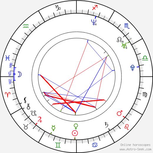 Niklas Jihde birth chart, Niklas Jihde astro natal horoscope, astrology
