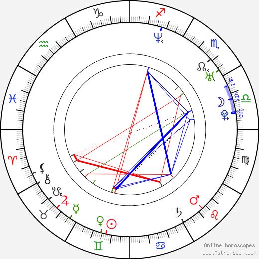 Nora Salinas день рождения гороскоп, Nora Salinas Натальная карта онлайн