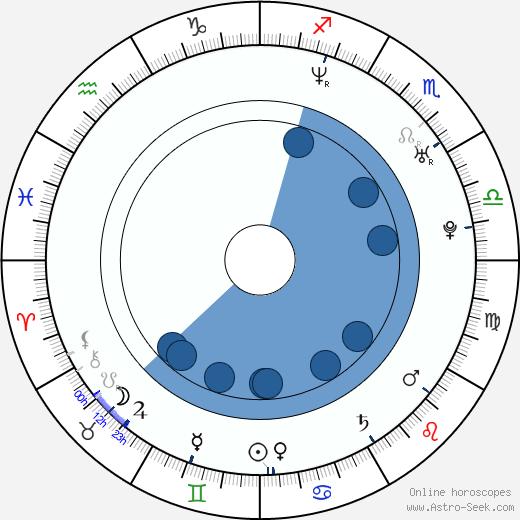 Paola Suárez wikipedia, horoscope, astrology, instagram